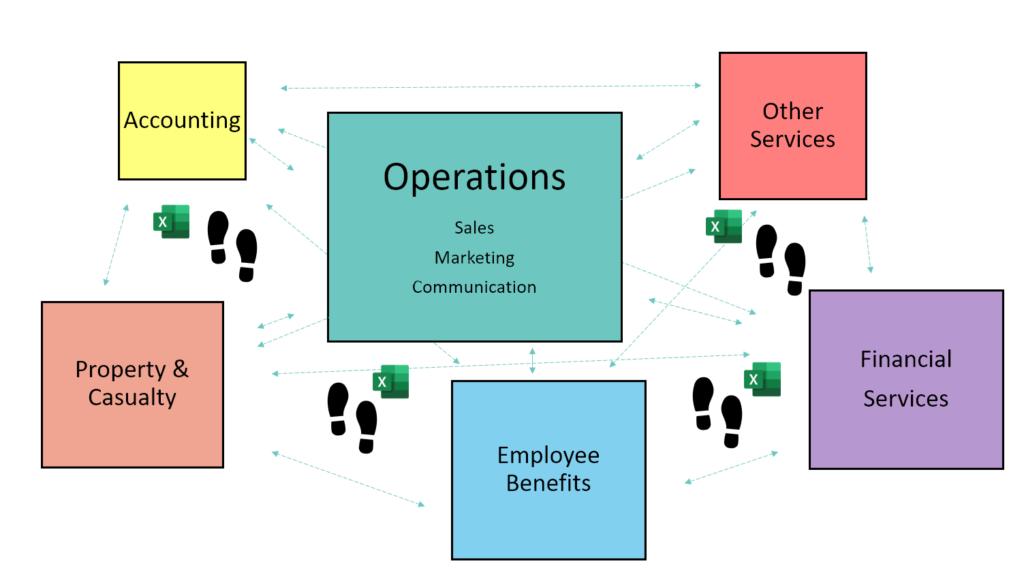 Typical Agency Management Landscape